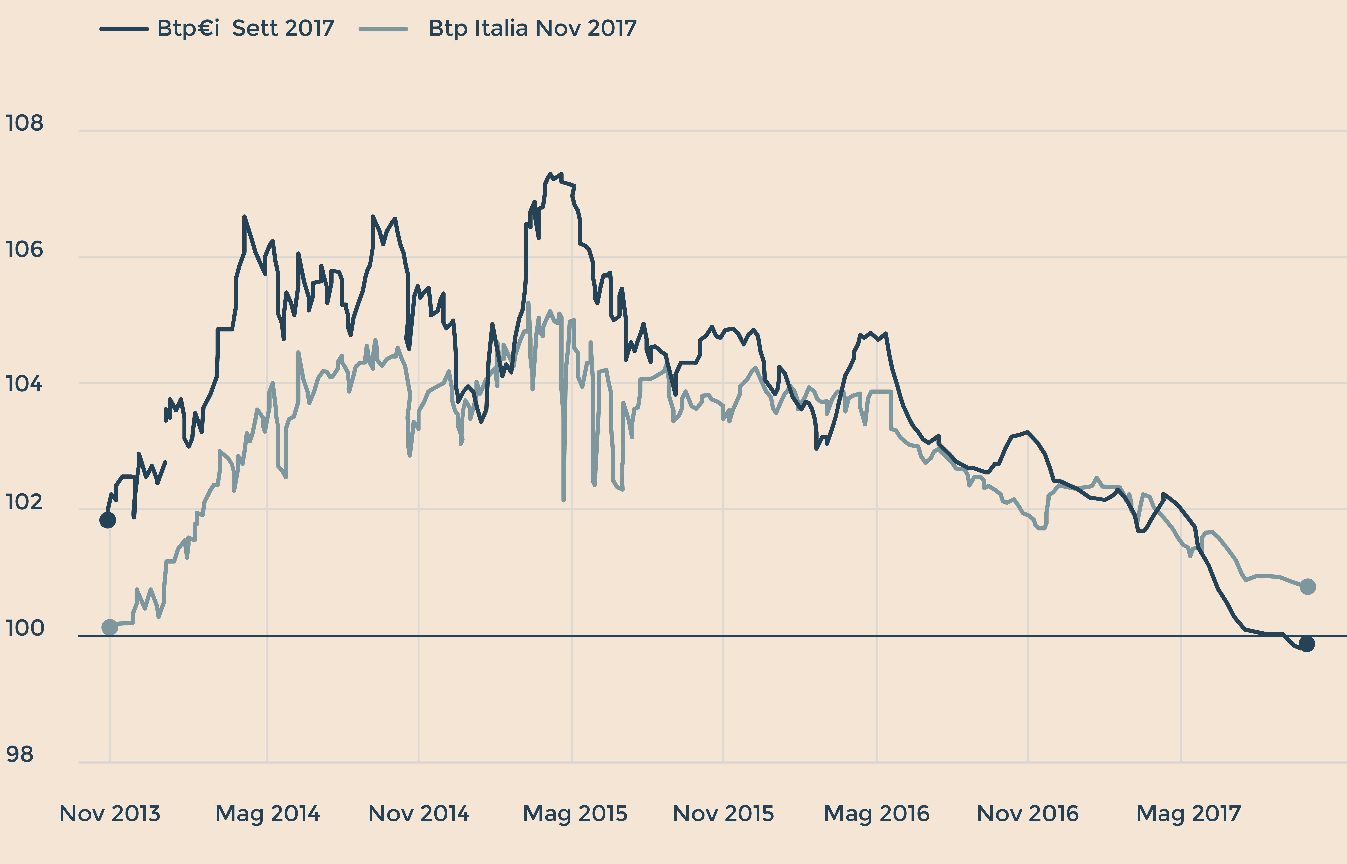 Btp Italia Convengono Segreti Bancari