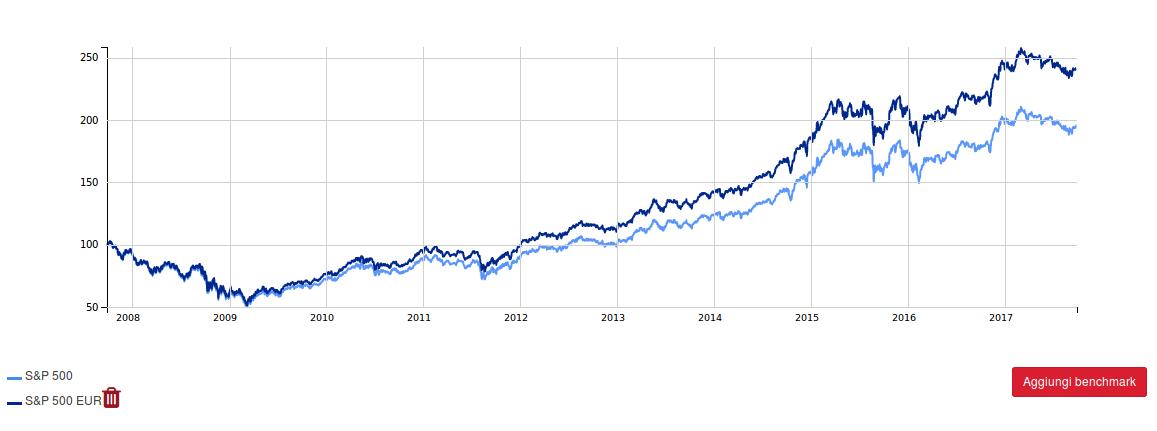 57969b1d0a Borsa Oggi: Come Investire con le Borse ai Massimi - Segreti Bancari
