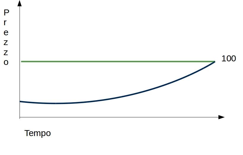 cerca genuino trova il prezzo più basso ultime tendenze Rendimento BTP 2037: tutta la verità... - Segreti Bancari