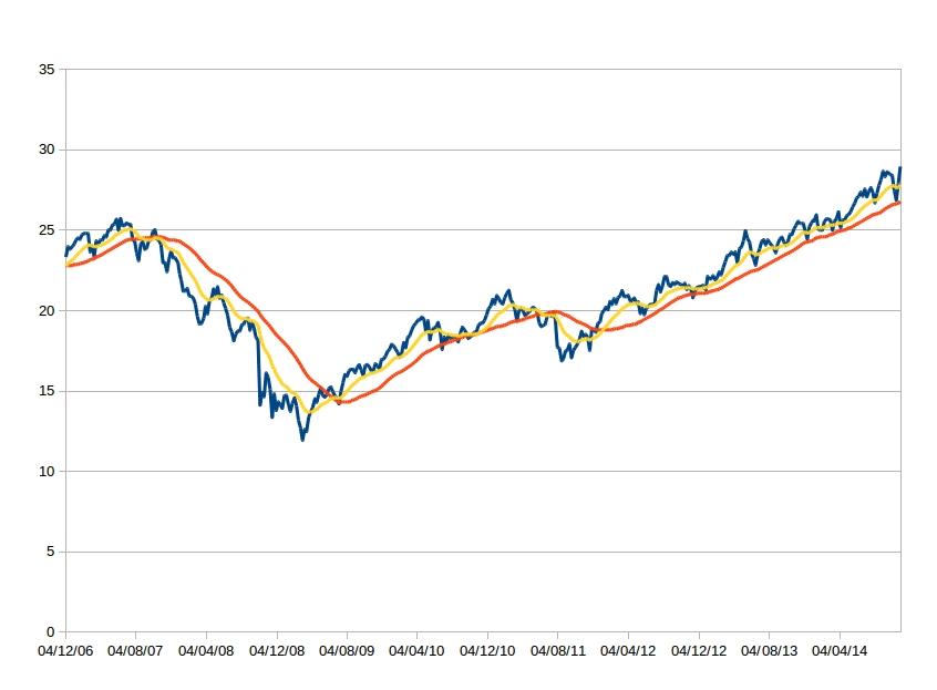 1e41088327 Il grafico che segue mostra il funzionamento del trading system. La linea  blu rappresenta il prezzo dell'ETF la linea rossa la media mobile a 200  giorni ...