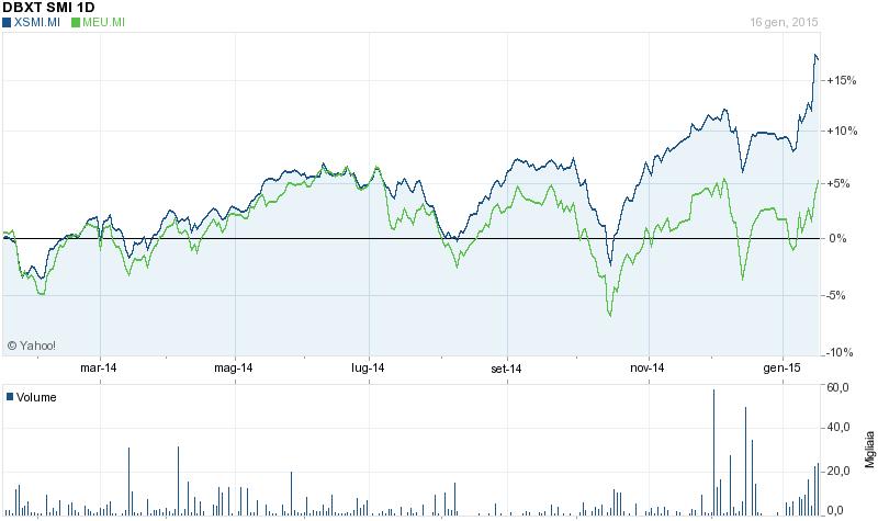 investire-in-svizzera