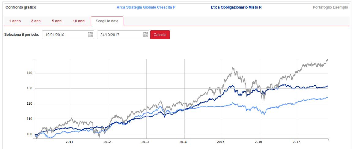 fondi flessibili rischi e confronto