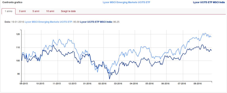 ETF-emerging-market