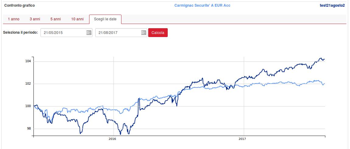 carmignac securite grafico