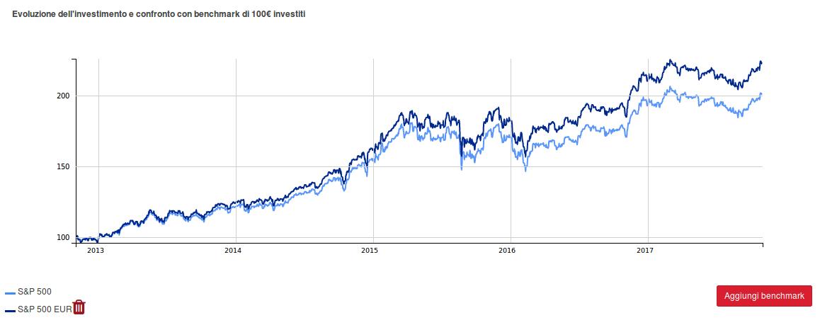 S&P500-usd-euro