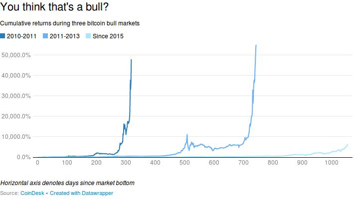 bitcoin cattivo investimento