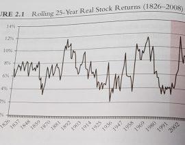 rendimenti reali borsa 1826-2008