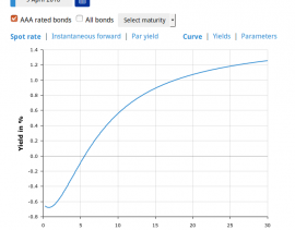 curva dei tassi bce