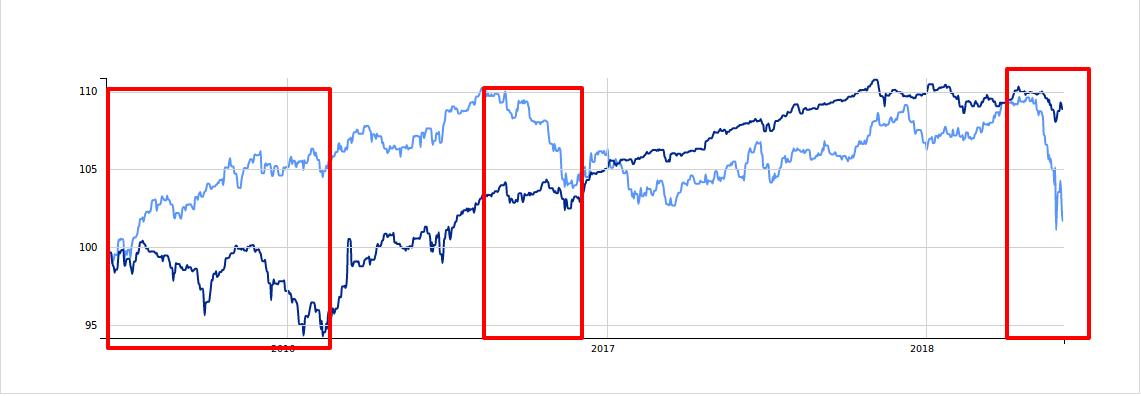 high-yield-vs-obbligazioni