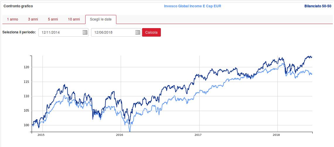 invesco-global-income-fund-vs-benchmark-etf