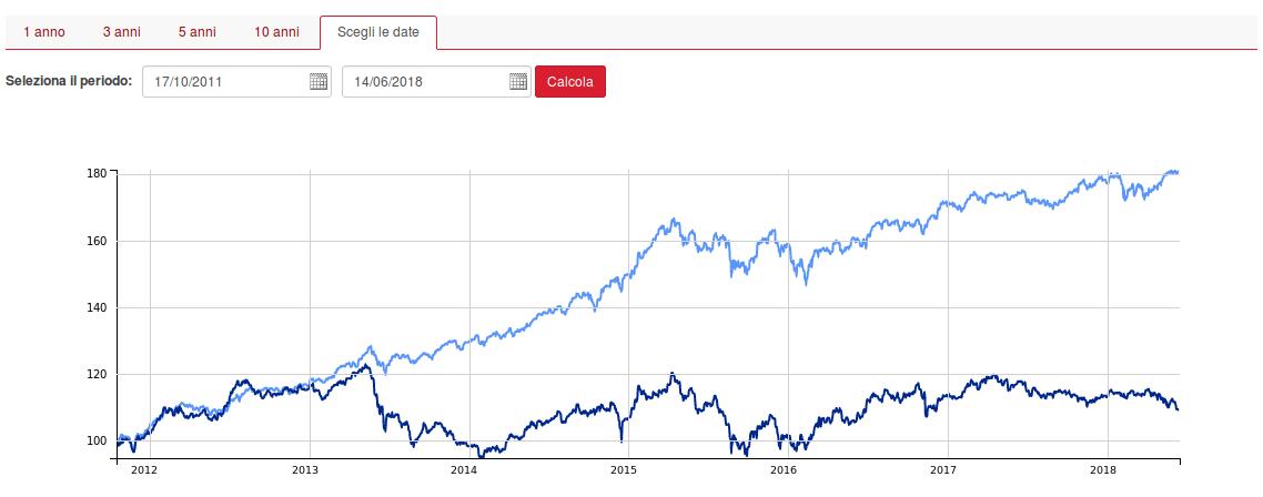 obbligazioni-cedola-alta-vs-azioni