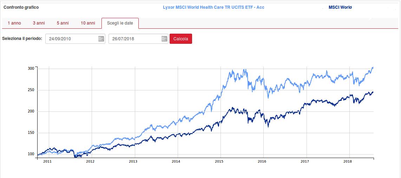 Lyxor ETF MSCI Wolrd Healthcare Andamento Grafico Quotazione