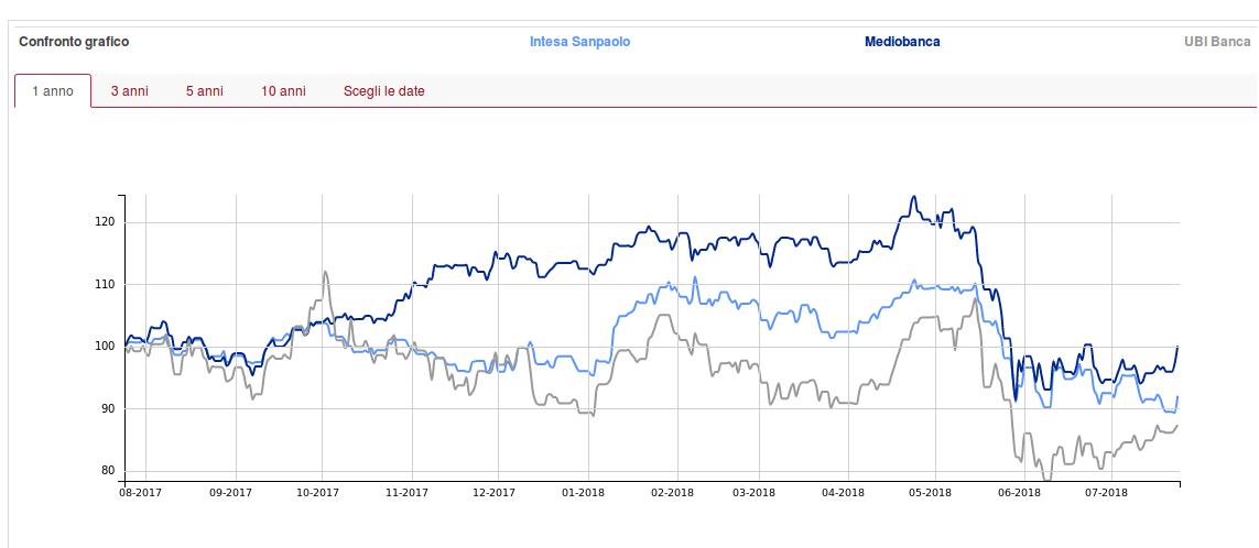 grafico-azioni-bancarie