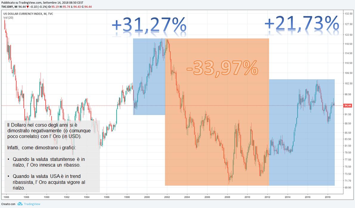 etf oro in euro andamento