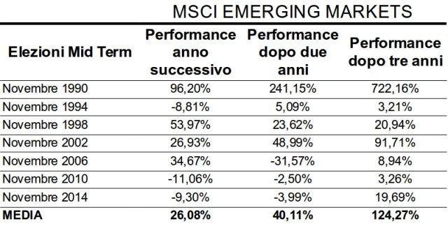 midterm-mercati-azionari-emergenti