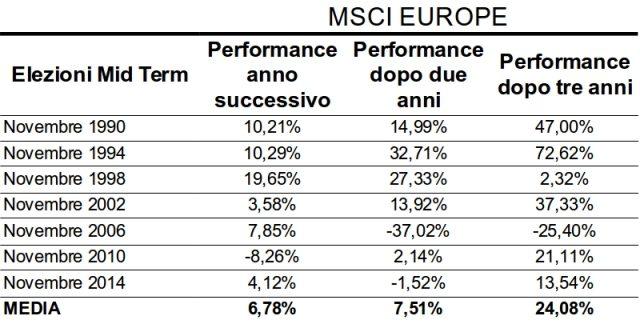 midterm-mercato-azionario-europa
