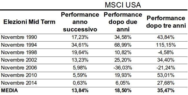 midterm-mercato-azionario-usa
