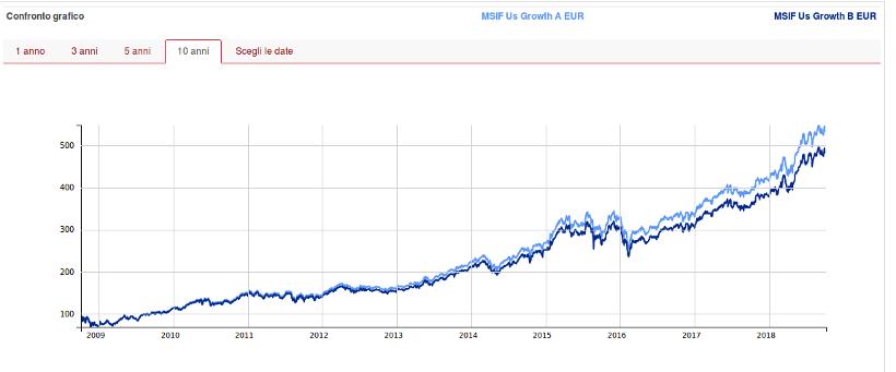 Morgan Stanley Us Growth Fund Segreti Bancari