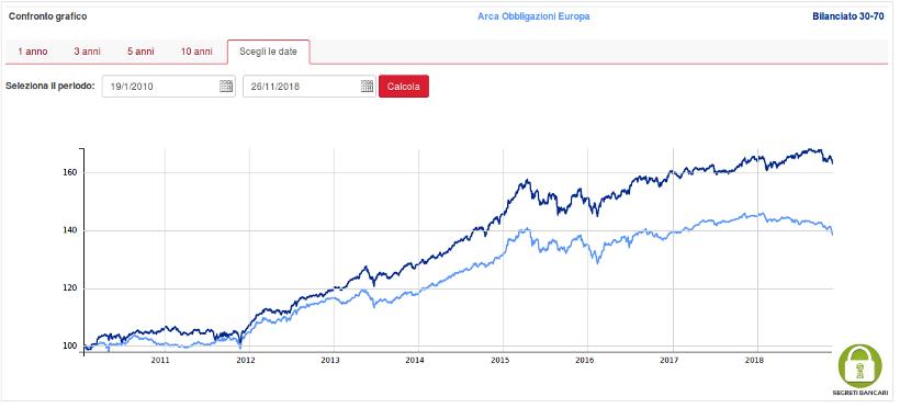 Grafico Arca Obbligazioni Europa