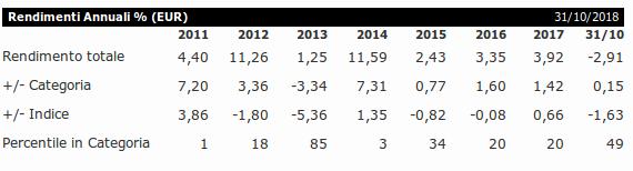Performance Rendimenti del Fondo Arca Obbligazioni Europa
