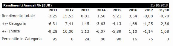 Performance del Fondo Rendimenti Annuali Templeton Global Bond Fund A H1
