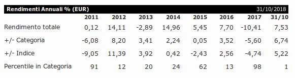 Performance del Fondo Rendimenti AnnualiTempleton Global Bond Fund A(Mdis)