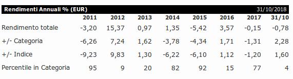 Performance del Fondo Templeton Global Bond Fund A(acc) H1