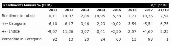 Rendimenti del Fondo Templeton Global Bond Fund A(acc)EUR
