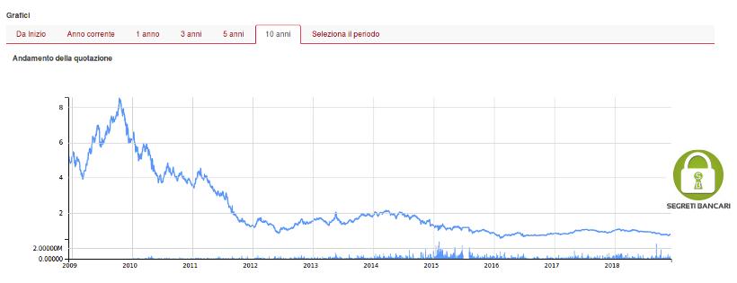 ETF Grecia - Lyxor FTSE Athex Large Cap