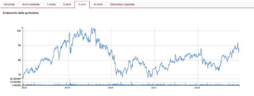 andamento grafico azioni novartis- segretibancari.com