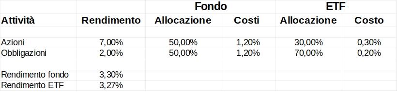 fondi passivi vs fondi attivi - jack bogle vanguard