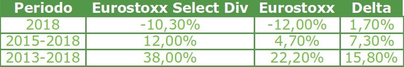 eurostoxx select dividend 30 performance - segretibancari.com