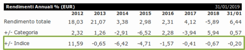 performance schroeders european dividend maximiser
