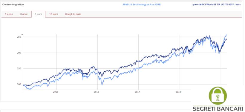 fondo azionario tecnologia jpm vs ETF Lyxor - segretibancari.com