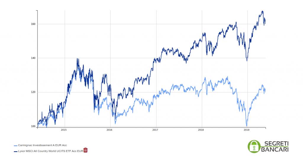 carmignac investissement vs ETF