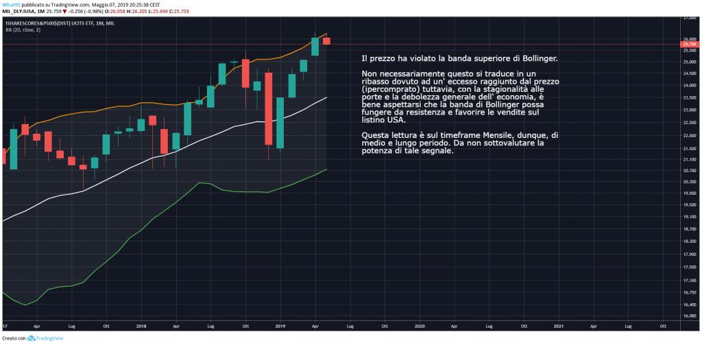 mercato azionario usa sopravvalutato