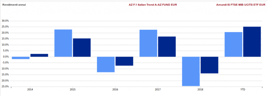 italian trend azimut performance