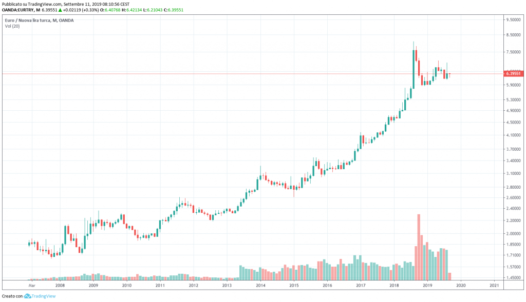 andamento cambio euro lira turca try