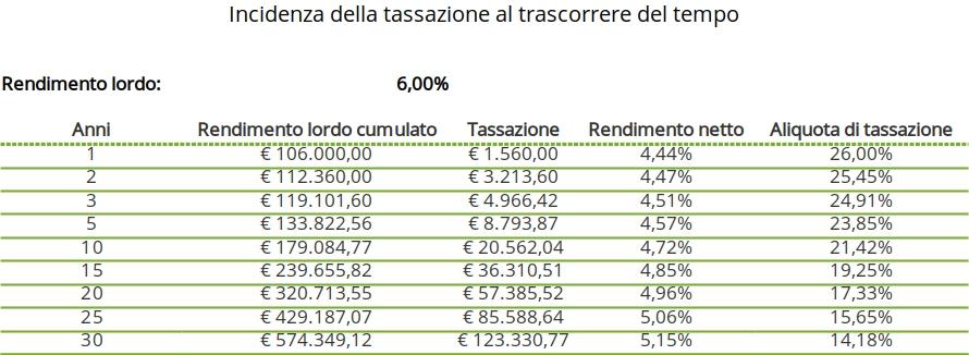 tassazione rendite finanziarie e tempo