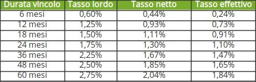 conto deposito banca illimity svincolabile rendimenti