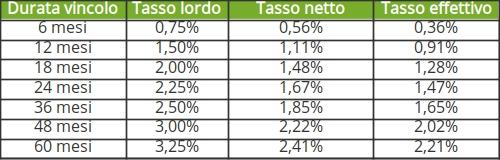 conto deposito banca illimity vincolato rendimenti