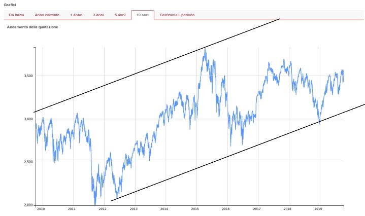 grafico andamento storico eurostoxx 50 10 anni