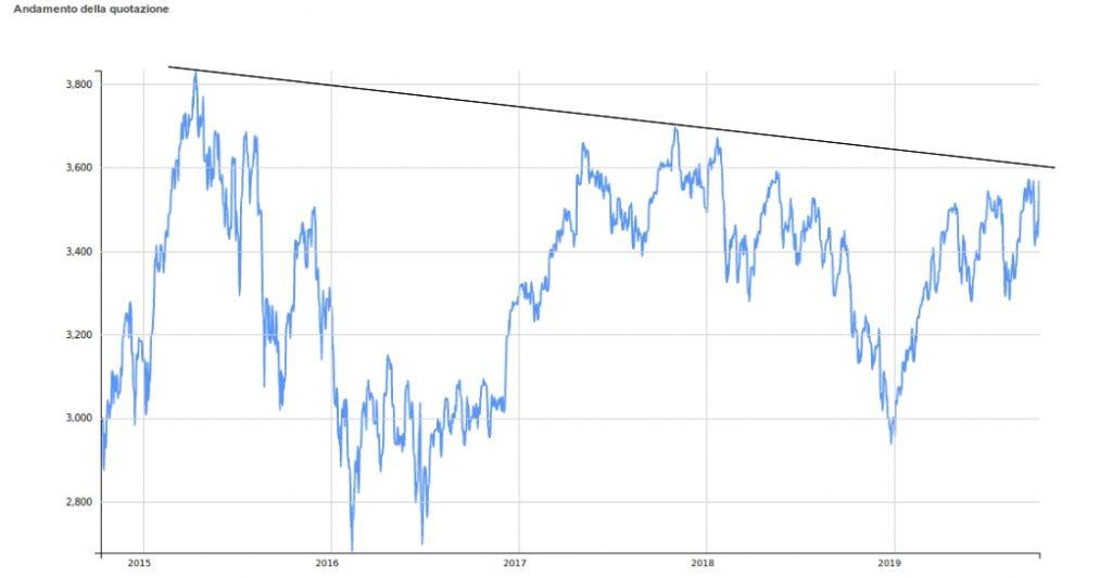 grafico andamento storico indice eurostoxx 50 5 anni