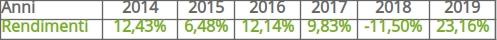 iShares euro dividend ETF rendimenti