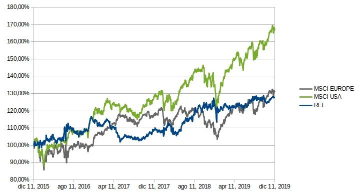 mercati azionari 2020