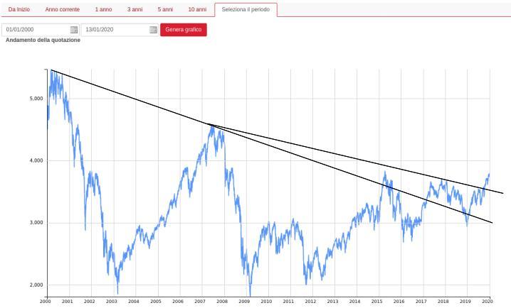 eurostoxx-50-andamento-2000-2020