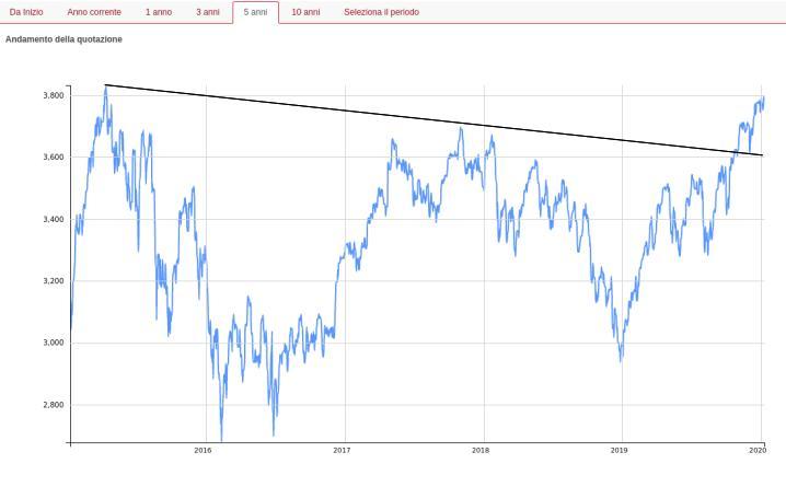 eurostoxx-50-andamento-2015-2020