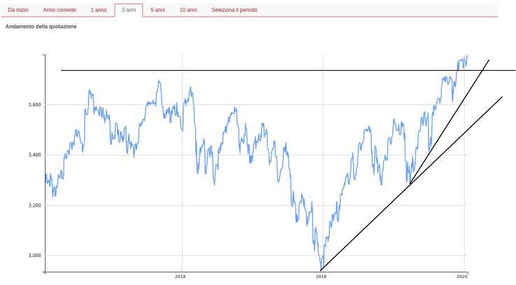 eurostoxx-50-andamento-2017-2020