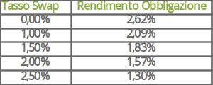 rendimento-goldman-inverse-floater