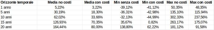 ETF costi